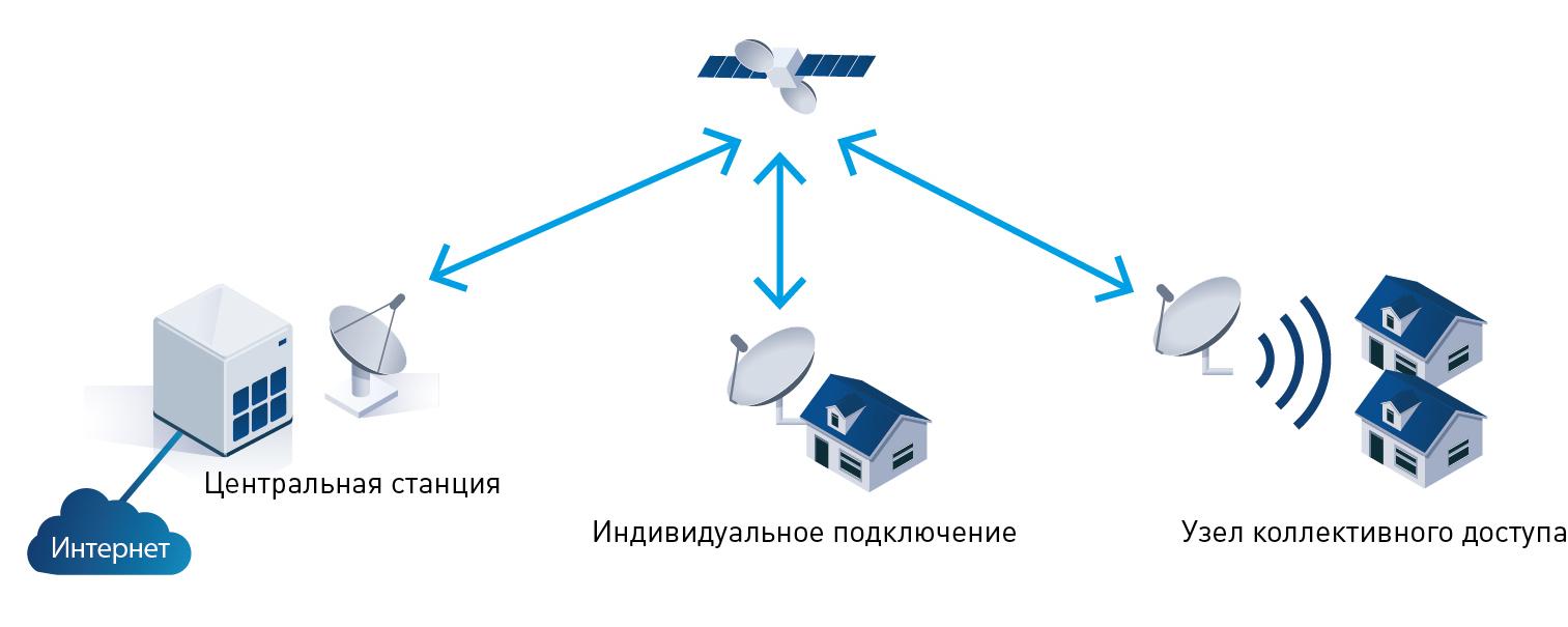 АстраИнтернет – спутниковая связь со всем миром